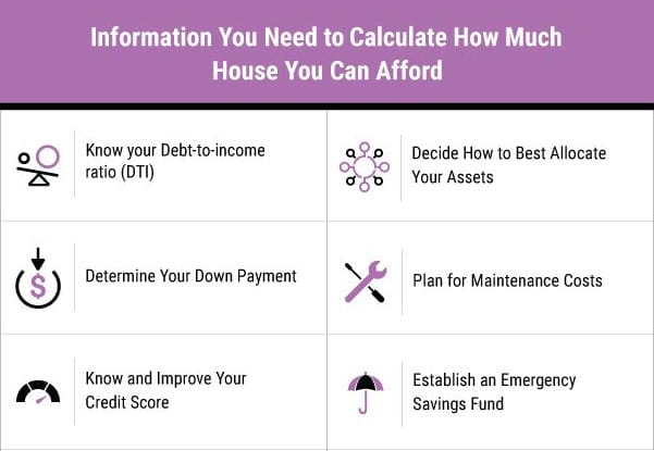 information you need to calculate how much house you can afford