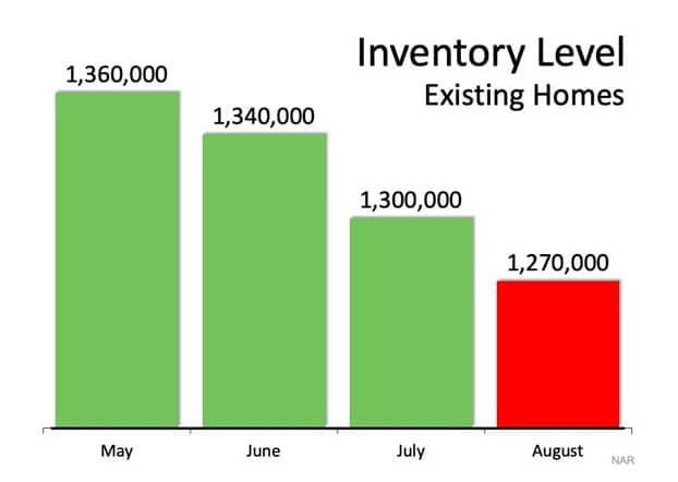 The National Association of Realtors (NAR) inventory graph